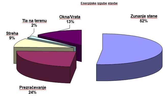 Grafikon 1: Energijska bilanca stolpnice Cesta zmage 7, Zagorje ob Savi
