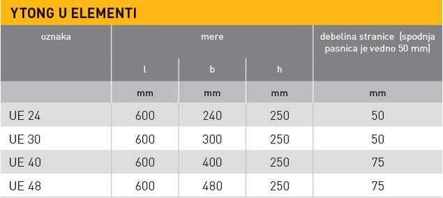 Ytong U elementi, tabela